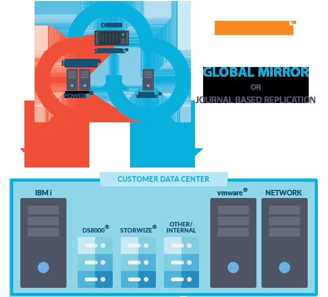 Cloud Based Power HA Diagram