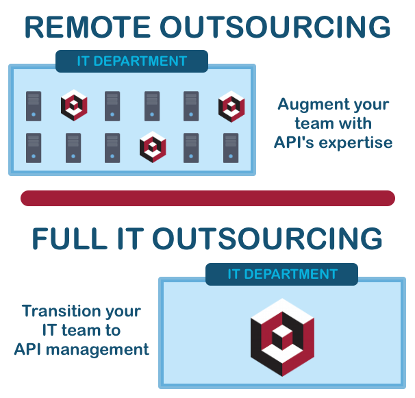 Outsourcing Diagram