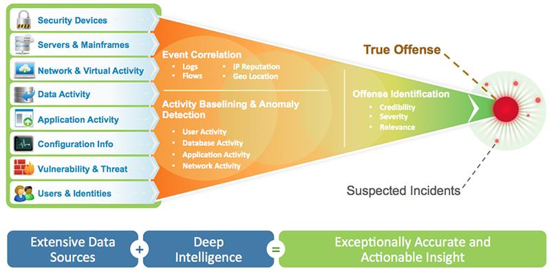 Absolute Performance Security Methods Diagram